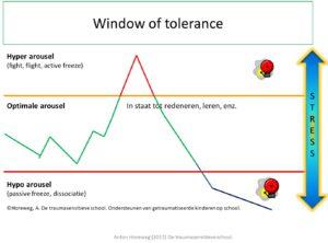 Window of Tolerance uit De traumasensitieve school Anton horeweg